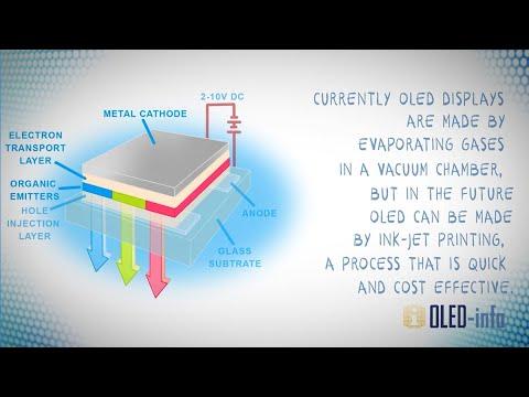 OLED introduction and basic OLED information | OLED-Info