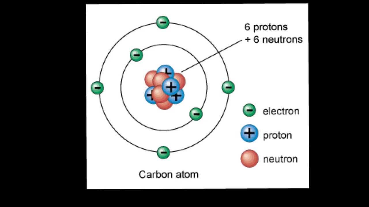 Giới thiệu về nguyên tử | GiapSchool