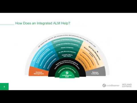 How Does Integrated ALM Make a Software Development Team Happy