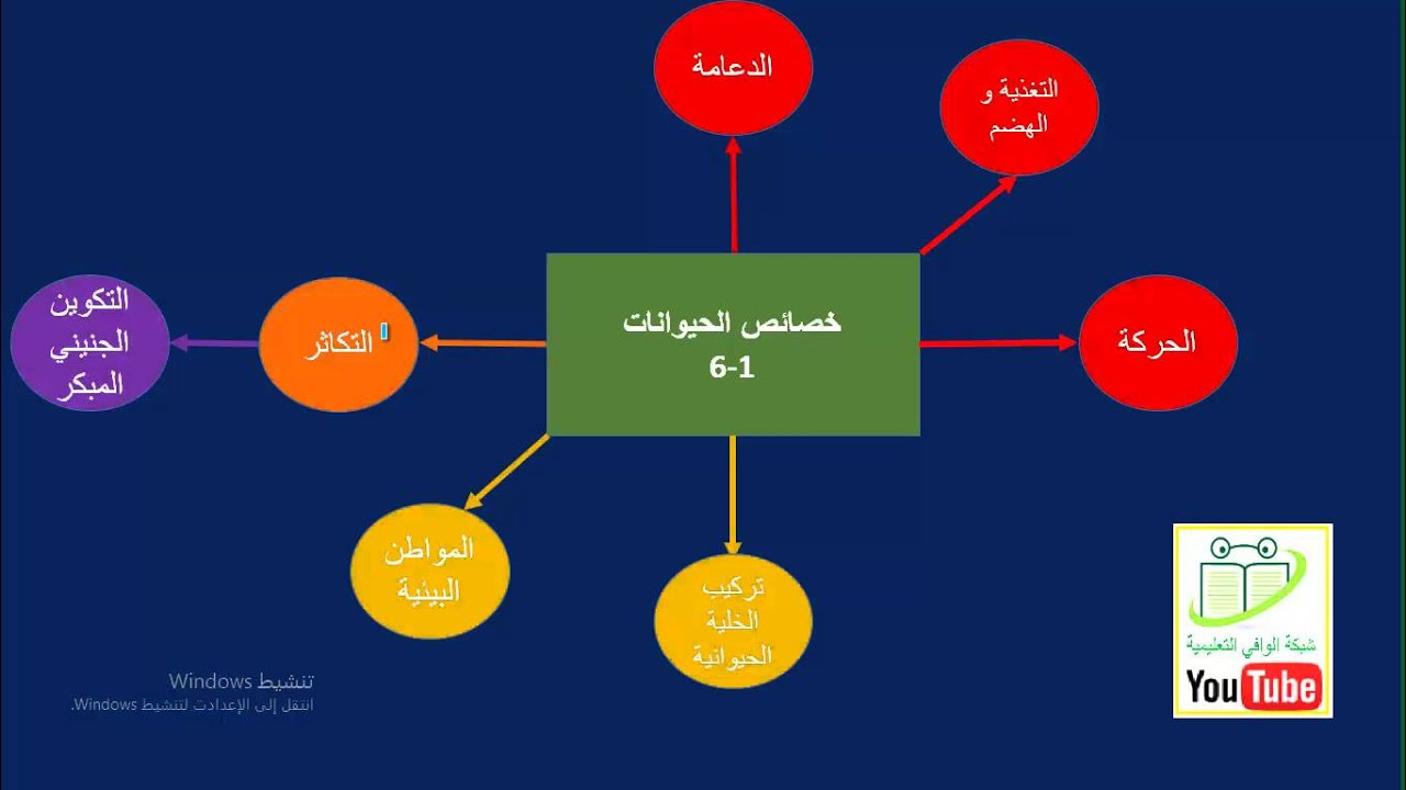 أحياء ثاني ثانوي ليبيا