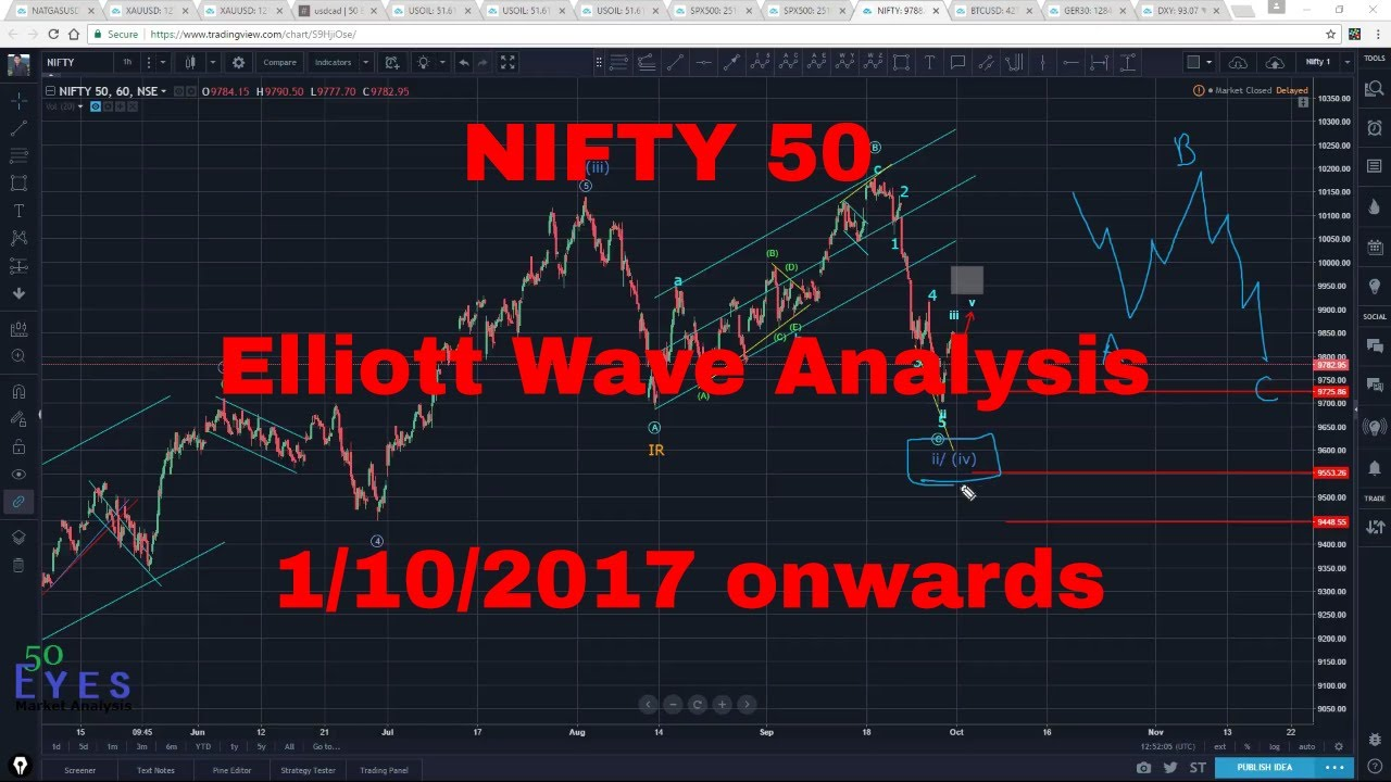 fundaental analysis of nifty fifty Nifty 50 companies the nifty 50 is national stock exchange of india's a diversified index comprising of 50 stocks from 12 sectors fundamental vs technical analysis.