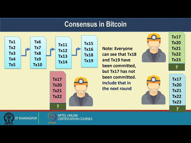 Lecture 11: Consensus in Bitcoin – I (The Basics)