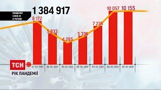 Коронавірус в Україні від початку пандемії майже півтора мільйона українців перехворіли COVID 19