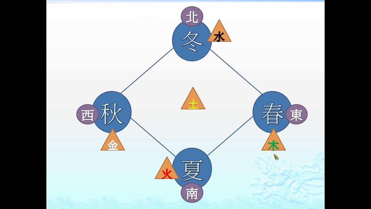 銀鑠開講─國中國文─方位與季節 - YouTube