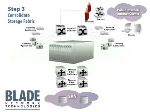 Why Use Blade Server Systems?