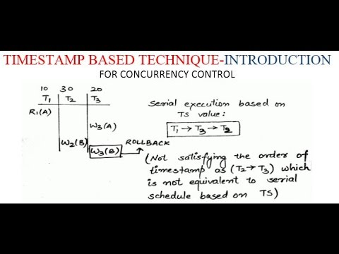TIMESTAMP BASED TECHNIQUE-INTRODUCTION