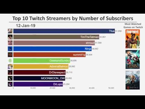Download Top 10 Twitch Streamers by Number of Subscribers (2017-2019)