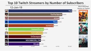 Top 10 Twitch Streamers by Number of Subscribers (20172019)