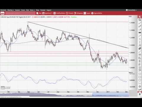 Dow Jones: Oben angestoßen? - Chart Flash 06.03.2017