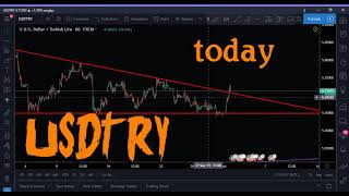 When your trade is wrong, (usdtry)