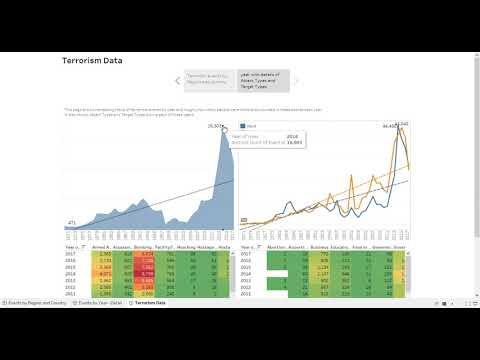 SparksFoundation Internship terrorism data