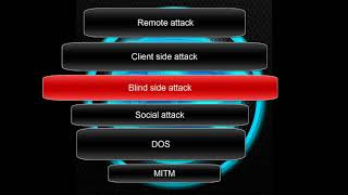 Hacking Classes 2:  types of attacks and techniques
