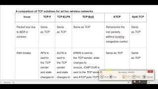ASN T6: COMPARISON IN TCP SOLUTION