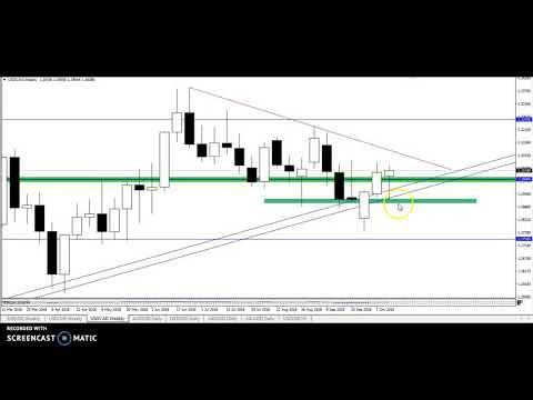 Pending Setups on Nikkei, JPY and USD (18.10.18)