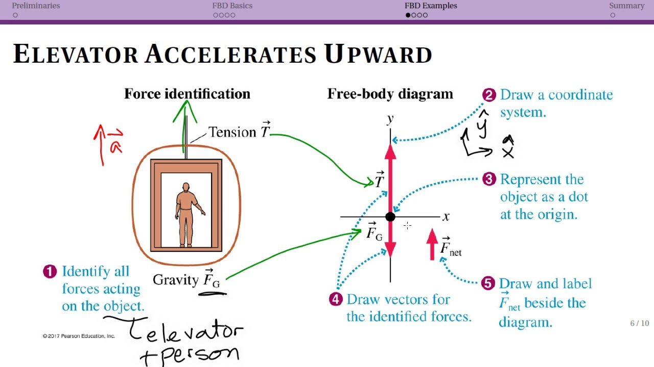Free Body Diagram Examples