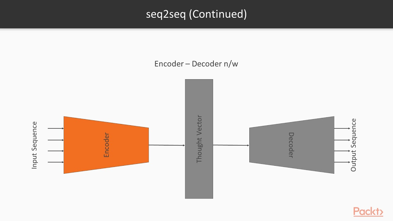 Hands-On Natural Language Processing with PyTorch : Intro to seq2seq |  packtpub com
