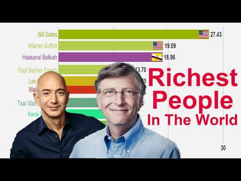 Top 10 Richest People In The World (1996-2019)