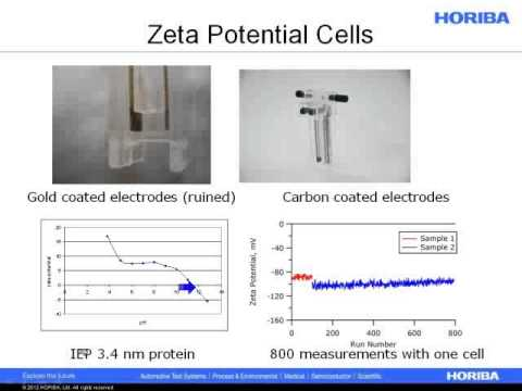 Review of ISO 13099 Colloidal Systems: Methods for Zeta Potential Determination