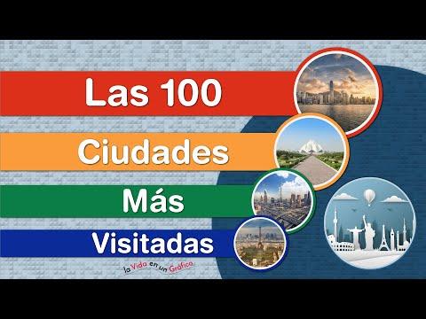 Las 100 Ciudades