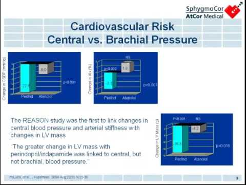 Central Blood Pressure and Arterial Stiffness: Cardiovascular Risk Assessment & Management