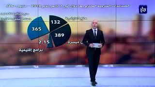 888 مليون دولار مساعداتٍ خارجيةٍ للأردن في 7 أشهر