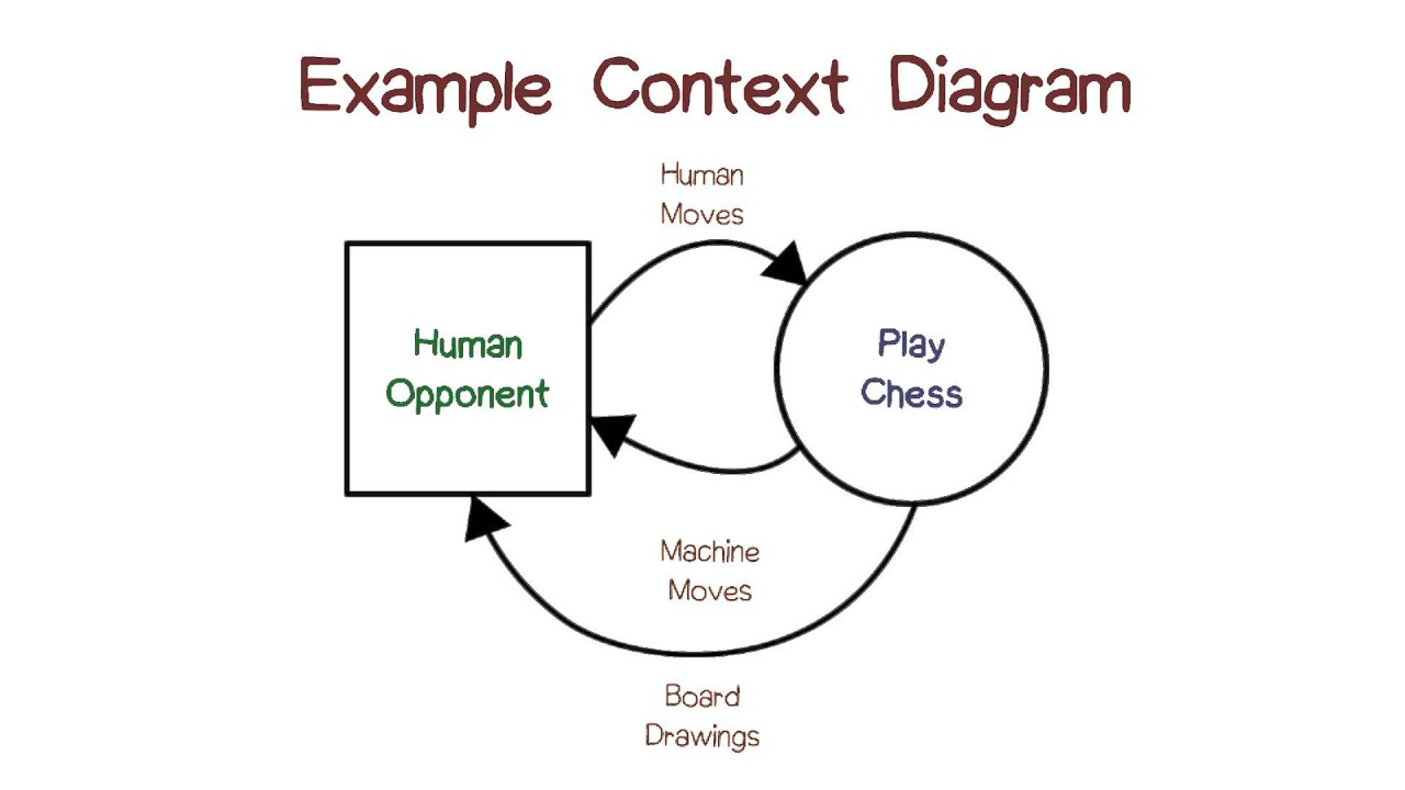 Example Context Diagrams  YouTube