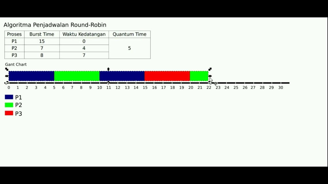 Algoritma Penjadwalan Round Robin Part 2 Youtube