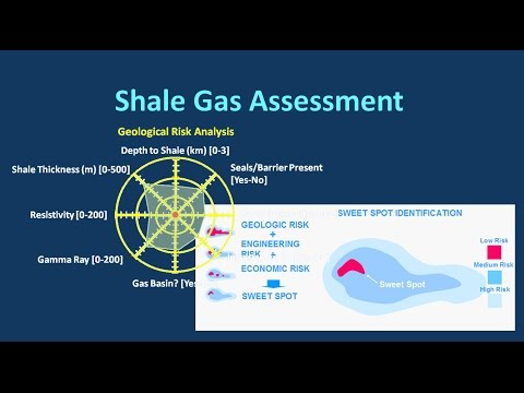 Shale Gas Assessment - by Adel El Fouly