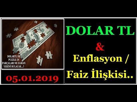 DOLAR TL ve ENFLASYON/FAİZ İLİŞKİSİ...(DolarTL 'yi Değil, Çarliston Biberi İzlemek Lazımmış...!!!)