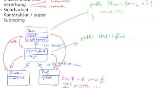 Java 2: Klassenhierarchie und Vererbung