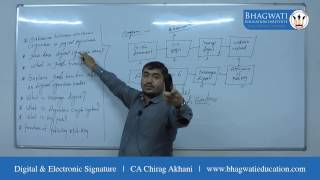 Digital & Electronic Signature | ISCA | CA Final | CA Chirag Akhani | BEI