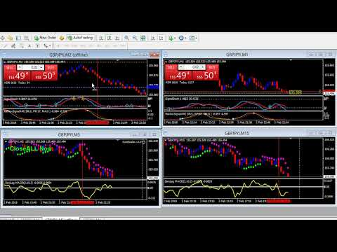 Turning a 30 Pip Move into 100+ Pips Using AutoScaler - YouTube