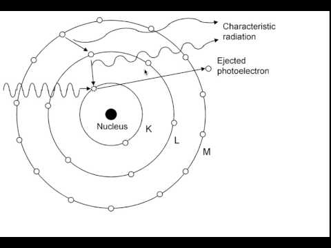 X-Ray Production: Characteristic x rays - YouTube