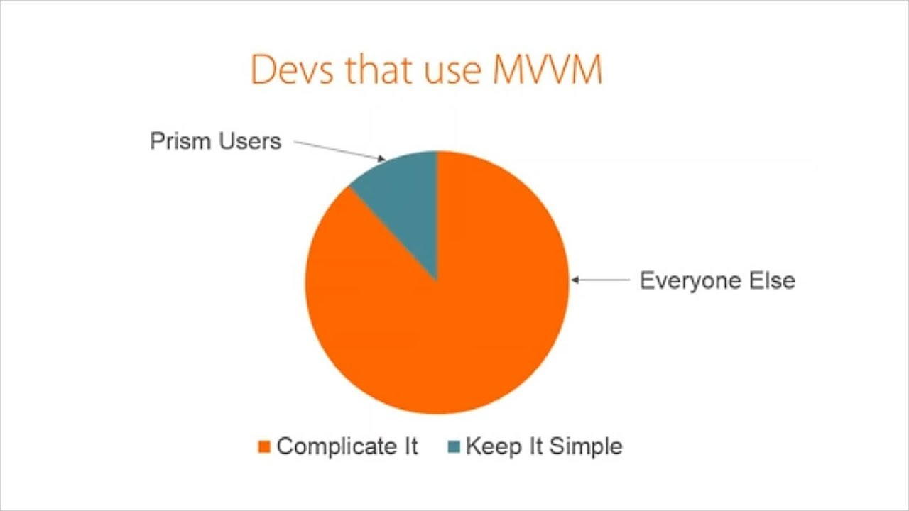 MVVM Made Simple with Prism - Webinar