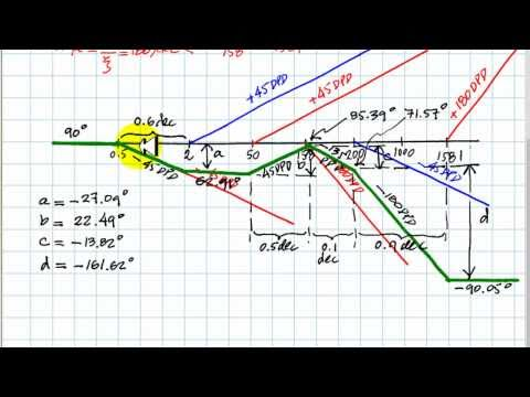 Kawakami ensinando diagramas de Bode from YouTube · Duration:  9 minutes 26 seconds
