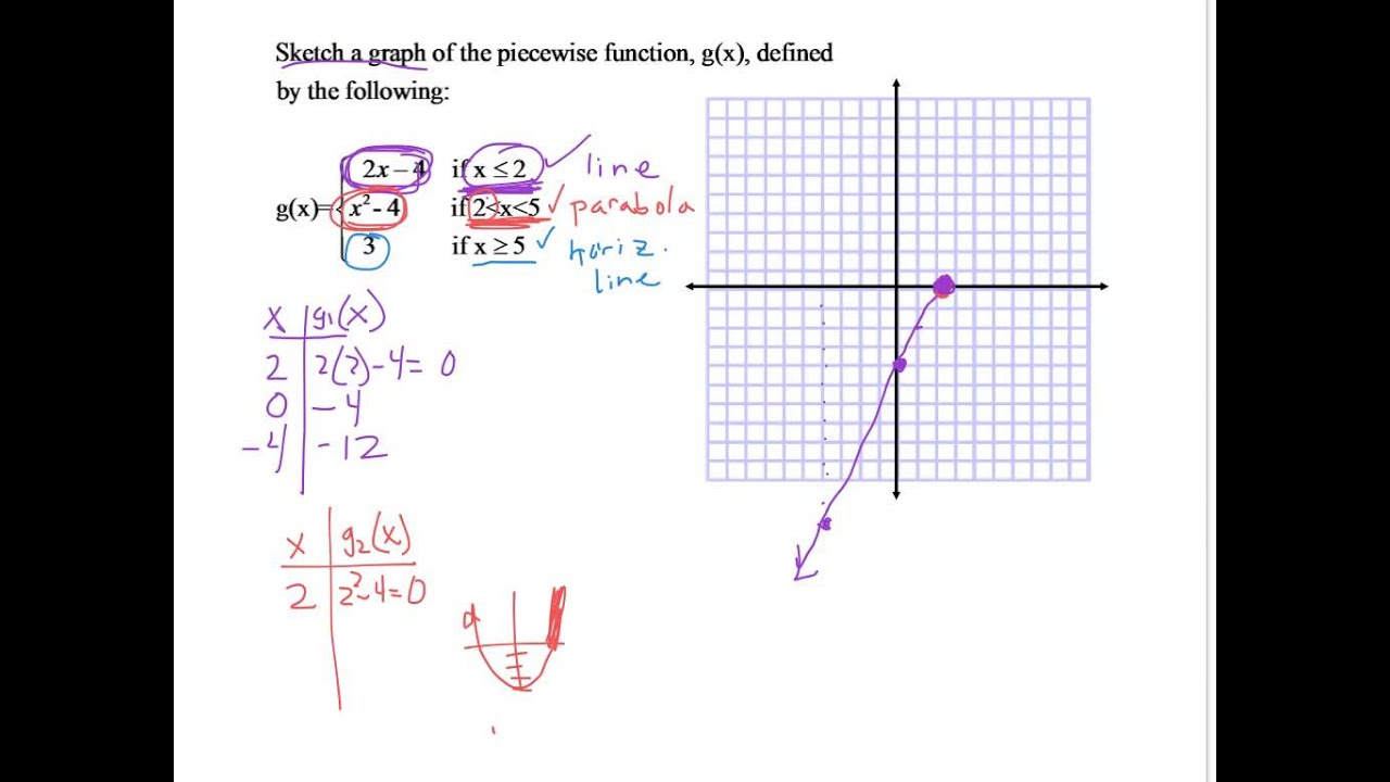 Piecewise Defined Function Worksheet : Graph piecewise functions example youtube