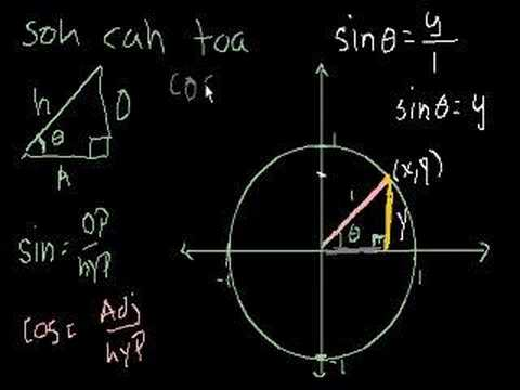 Unit Circle Definition of Trig Functions