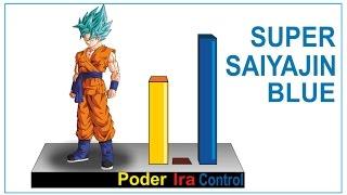 Explicación (6) El super saiyajin Blue - Dragon ball Super