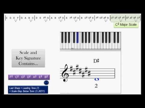 Tetrachords, Major Scales, & Key Signatures