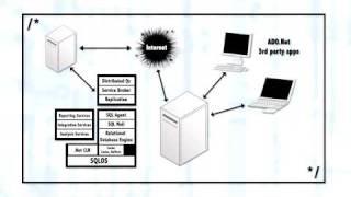 Understanding Client Server Architecture