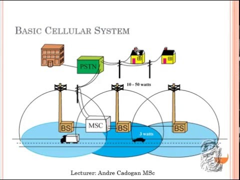 Introduction to Mobile Telephone Systems