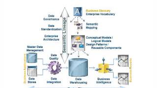 The Big Picture of Metadata Management for Data Governance & Enterprise Architecture