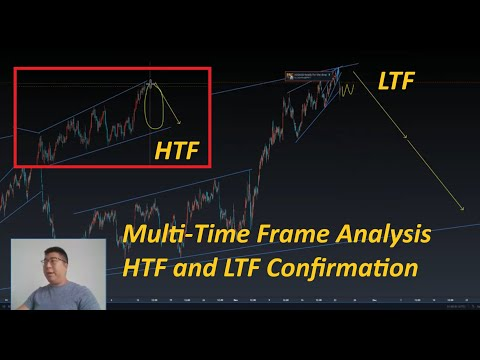 How to utilize Multi-time frame analysis in your trading