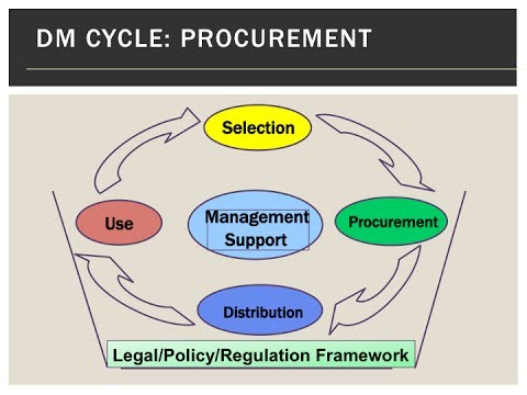 Drug management for program implementation: how to start and expand