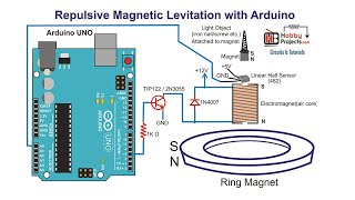 Repulsive Magnetic Levitation using Arduino - Simple Design