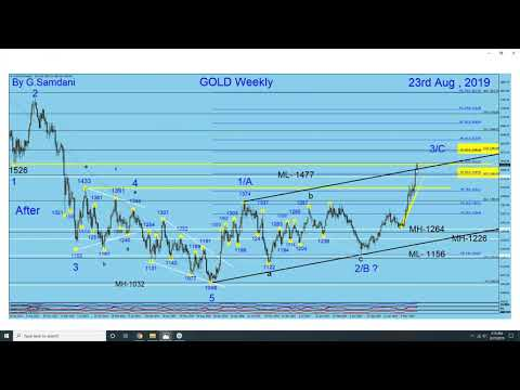 my-golden-analysis-of-gold.-08-24-19
