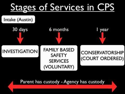 Child Protective Service Process - Part 1
