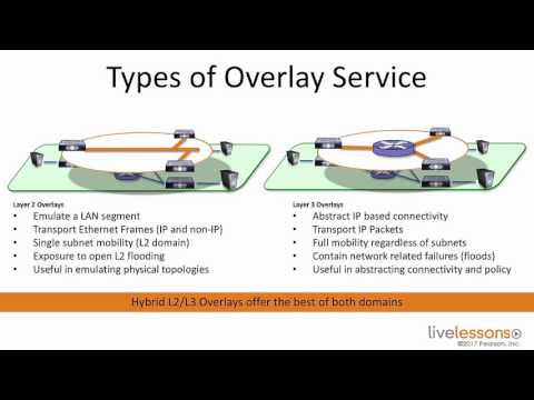 7 3 Examining the Need and Concept of Overlays   CCNA Data C