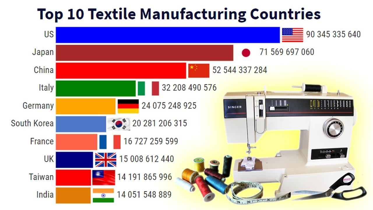 Top 10 Textile Manufacturing Countries ( 1963 - 2020 )
