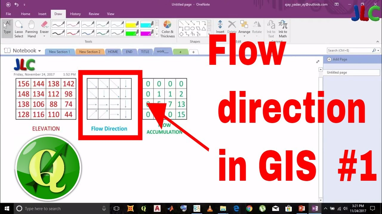 Tutorial 1of 3 How To Find Flow Direction Gis From Raster Data Of